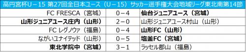 14連勝の仙台が優勝に王手、次節2位の山形庄内と対戦/全日本ユース東北南第14節