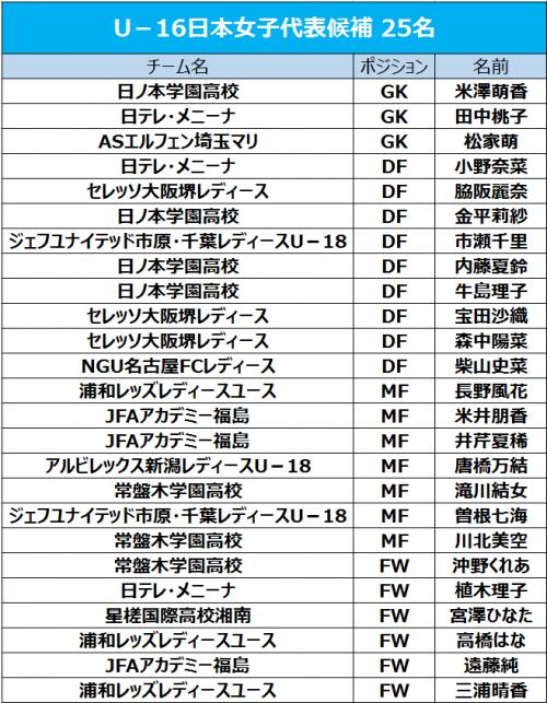 U-16日本女子代表候補が発表、インハイ優勝の日ノ本学園から最多4人選出