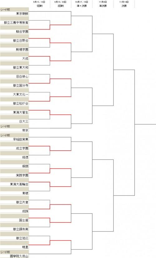成立学園が修徳を下す…ベスト16が出そろう/選手権東京2次予選Bブロック