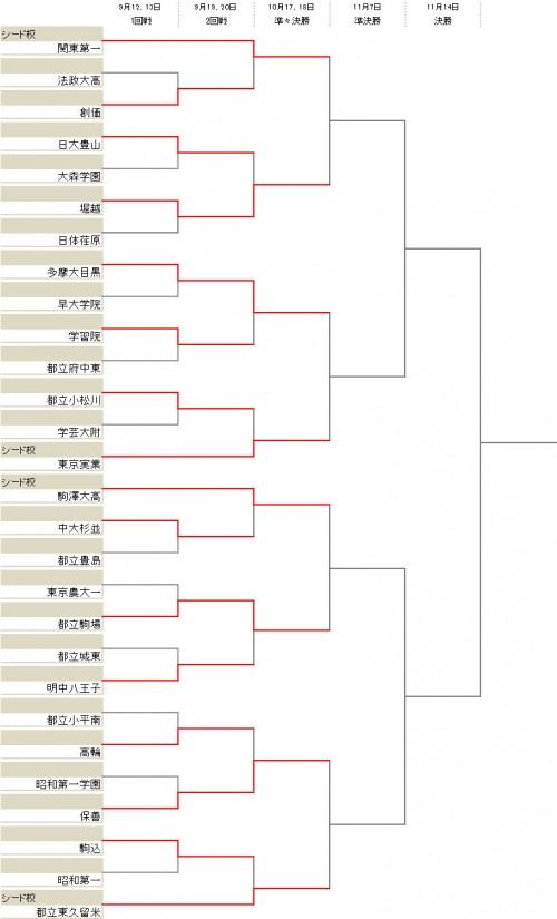 関東第一や都立東久留米らベスト8が出そろう/選手権東京2次予選Aブロック