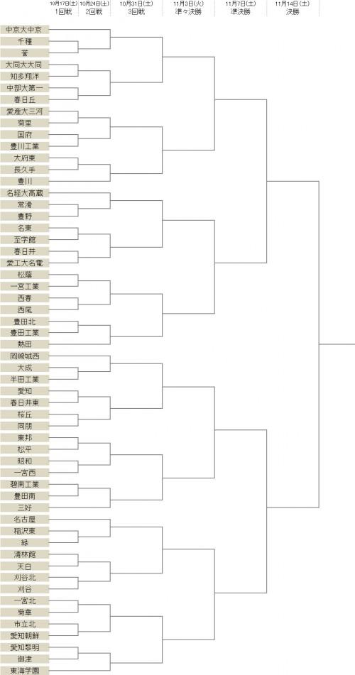 中京大中京、東海学園ら8校がシードに入る…56校が激突/選手権愛知県予選