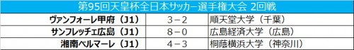 順天堂大、惜しくも甲府に敗戦…桐蔭横浜大も1点及ばず/天皇杯2回戦