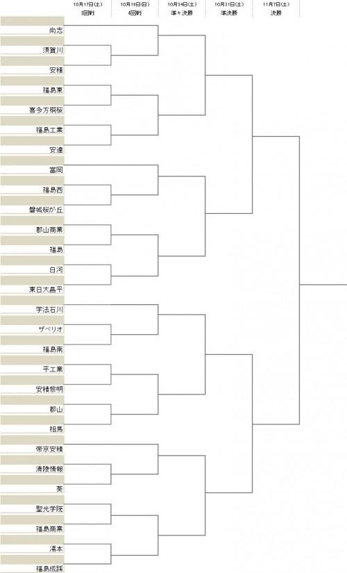 尚志、富岡、学法石川、帝京安積が4回戦から登場/選手権福島県予選