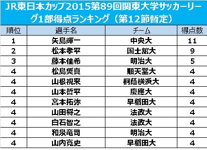 上位変わらず中央大FW矢島輝一がトップ、国士舘大FW松本孝平が2位/関東大学リーグ1部得点ランク