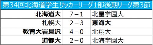 札幌大が4年ぶりの敗戦、教育大岩見沢が首位浮上/北海道大学1部後期リーグ第3節