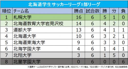 無敗の札幌大が首位、勝ち点1差で岩教大が追走…9月5日に再開/北海道学生サッカー1部