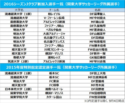 13選手がJクラブ加入内定、明治大から最多5名…特別指定選手も多数/関東大学リーグ