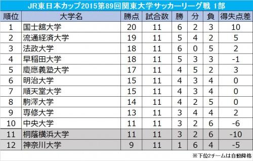 国士舘大が首位で折り返すも上位は混戦…後期リーグが9月5日に開幕/関東大学サッカー1部