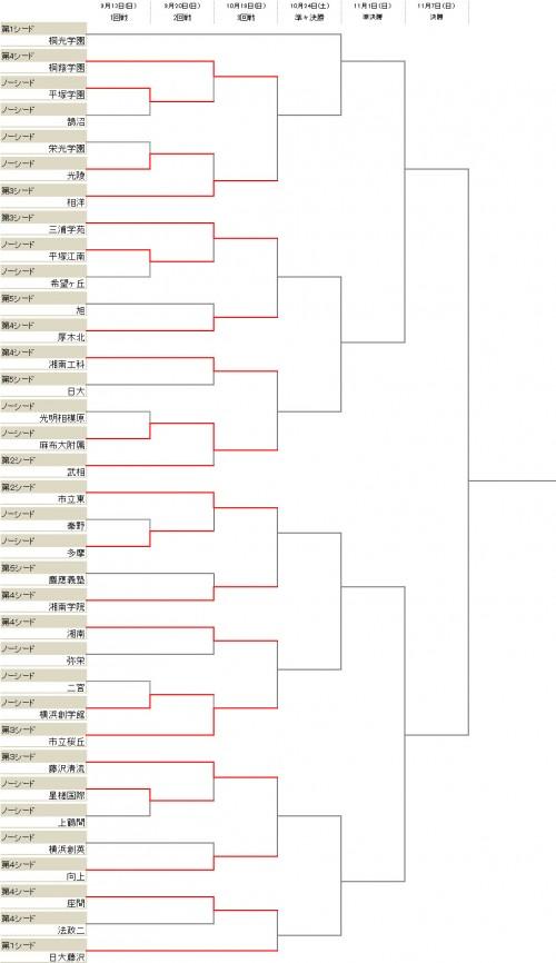 桐蔭学園が2回戦を突破、麻布大附属が武相を下す/選手権神奈川県2次予選