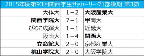 立命館大が京都産業大に勝利、桃山学院大は後期3連勝/関西学生リーグ後期第3節
