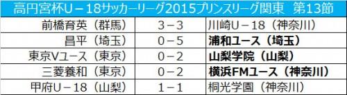 首位東京Vユースが山梨学院に敗れる…2位前橋育英はドロー/プリンス関東第13節