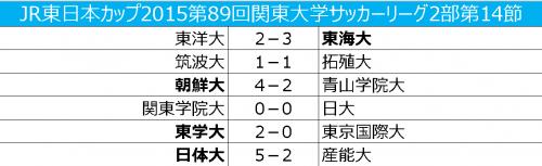 首位日体大が5得点で今季13勝目、2位関東学院大はドロー/関東大学2部リーグ第14節