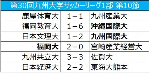 鹿屋体育大の連勝がストップ、2位福岡大が勝ち点で並ぶ/九州大学サッカーリーグ1部第10節