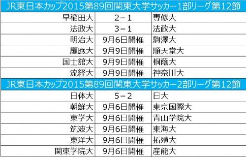 早稲田大、法政大が勝利…日体大は12連勝/関東大学リーグ第12節