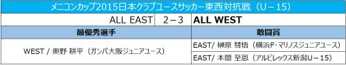 WESTが3-2でシーソーゲームを制す、最優秀選手はG大阪FW奥野が受賞/メニコンカップ2015