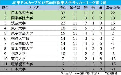 首位の日体大を関東学院大、筑波大が追う…後期リーグが9月5日に開幕/関東大学サッカー2部