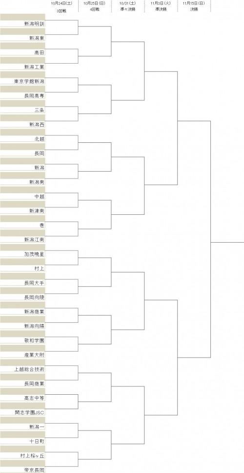 開志学園JSCが2回戦突破、3回戦から新潟西ら8チームが登場/選手権新潟県予選