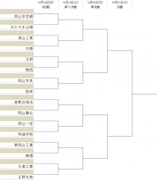 作陽が3回戦を突破…ベスト16が出そろう/選手権岡山県予選