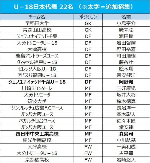 U-18日本代表、四日市中央工業高の森島司を追加招集
