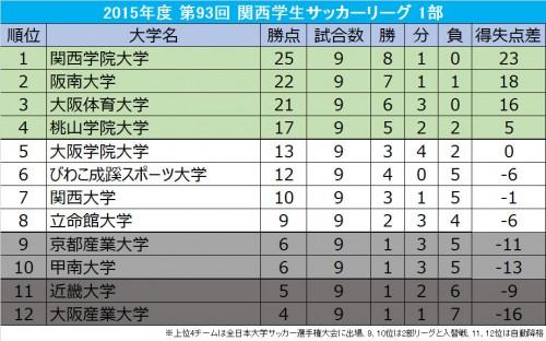 9試合を終えて総理大臣杯王者の関西学院大が首位…9月9日に再開/関西学生サッカー1部
