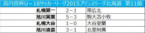 旭川実業が11連勝、3試合を残し今節での優勝が決定/プリンス北海道第11節