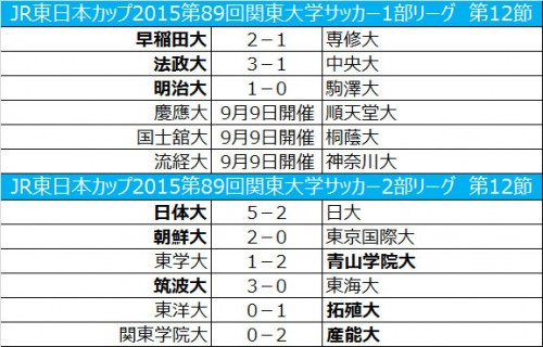 明治大が後期白星スタート、筑波大が3発快勝/関東大学リーグ