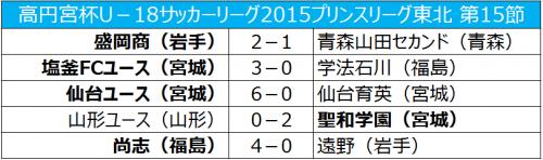 仙台ユースが6発快勝、塩釜FCユースは初白星/プリンス東北第15節