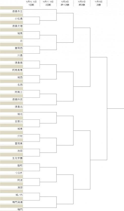 徳島市立、徳島北ら4チームが2回戦から登場…28校が激突/選手権徳島県予選