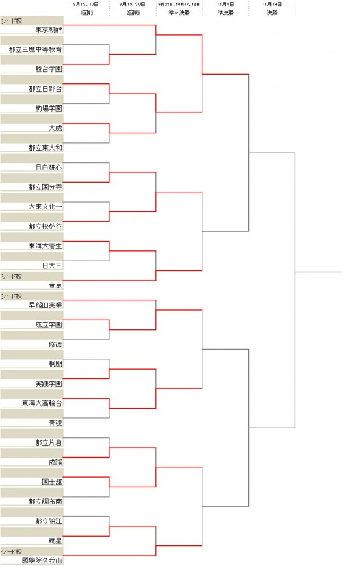 東京朝鮮が都立日野台を下し、ベスト4に進出/選手権東京2次予選Bブロック