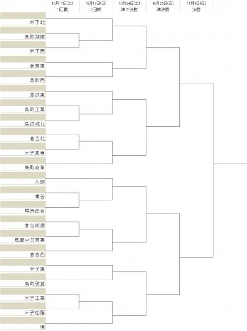 5年連続全国出場の米子北が2回戦から登場/選手権鳥取県予選