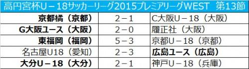 C大阪U-18が逆転負け、大分U-18が首位浮上/プレミアWEST第13節