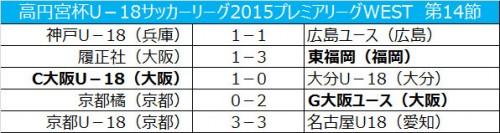 ガンバ大阪ユースが首位浮上…大分は3位に転落/プレミアWEST第14節