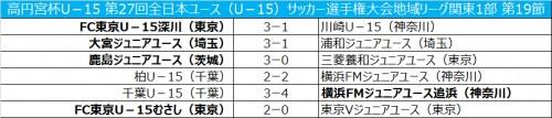FC東京むさしが久保建英の2得点で東京Vに勝利/全日本ユース関東1部第19節