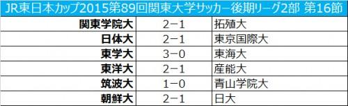 日体大が東京国際大との接戦を制し、首位独走/関東大学2部第16節