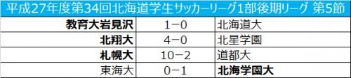 教育大岩見沢が首位を維持し、次節優勝の可能性/北海道大学1部後期第5節