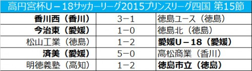 愛媛が首位キープ…徳島市立は2位浮上/プリンス四国第15節