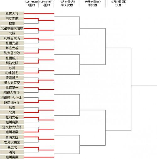 大谷室蘭が快勝で1回戦突破…2回戦から旭川実業などが登場/選手権北海道予選