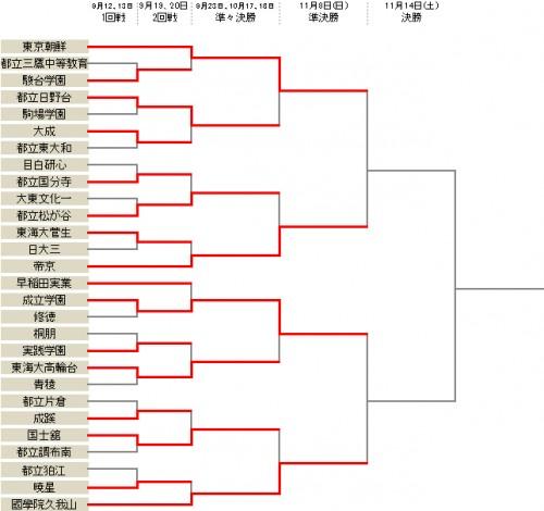 成立学園が東海大高輪台とのPK戦を制し、準々決勝を突破/選手権東京2次予選Bブロック