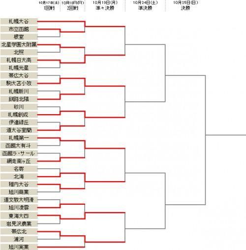 札幌創成が大谷室蘭を破る…帯広北は旭川実業とのPK戦を制す/選手権北海道予選