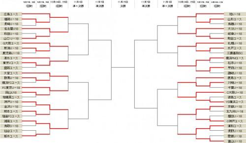 浦和が富山に快勝…柏は山形に勝利し3回戦進出/Jユースカップ
