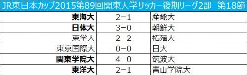 日体大、4試合を残して来季1部昇格を決める/関東大学2部第18節