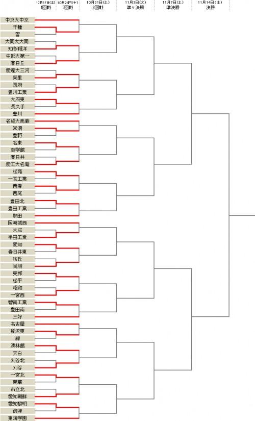 東邦が10発大勝…2回戦から中京大中京などが登場/選手権愛知県予選