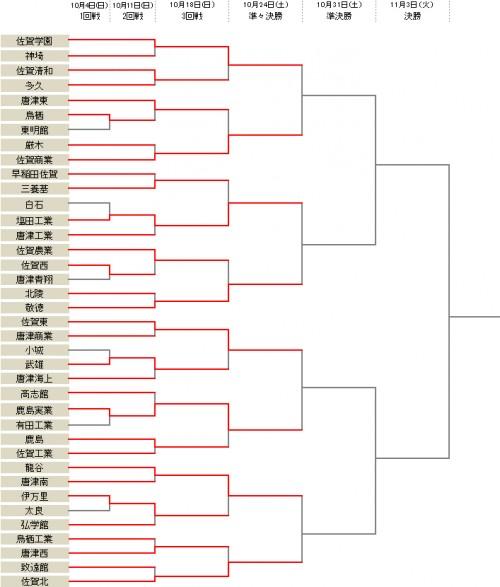 佐賀学園が佐賀清和に勝利し、3回戦突破/選手権佐賀県予選