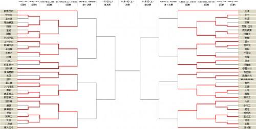 熊本学園大付属が30発…前回王者の秀岳館は大勝でベスト16進出/選手権熊本県予選