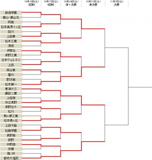 創造学園が上田東に勝利し、準々決勝を突破/選手権長野県予選