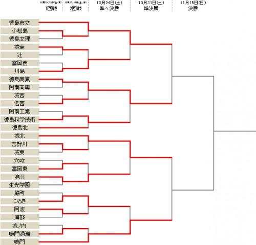 鳴門が12発…徳島市立や徳島商業が準決勝進出/選手権徳島県予選