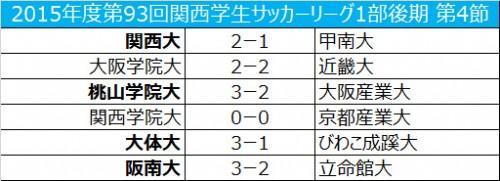 阪南大が八久保の得点などで、立命館大に勝利/関西学生リーグ後期第4節