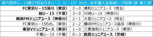 浦和、FC東京深川に敗れるも今節での優勝が決定/全日本ユース関東1部第21節
