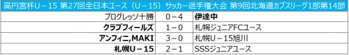 札幌U-15が無敗優勝を達成/北海道カブスリーグ1部最終節