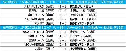 新潟と富山の首位攻防戦は引き分け、長岡JYFCが2位に浮上/全日本ユース北信越